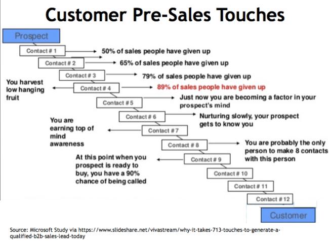 Customer conversion