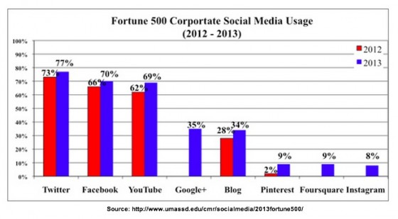 Fortune 500 use of Social Media based on research by UMass Dartmouth 2013
