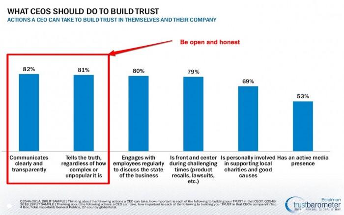 2014 Edelman Trust Barometer - CEO Trust-1-2