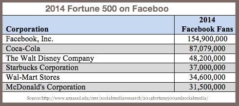 2014 Fortune 500 Facebook Fans-1