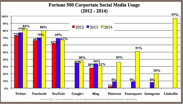 2014 Fortune 500-social media