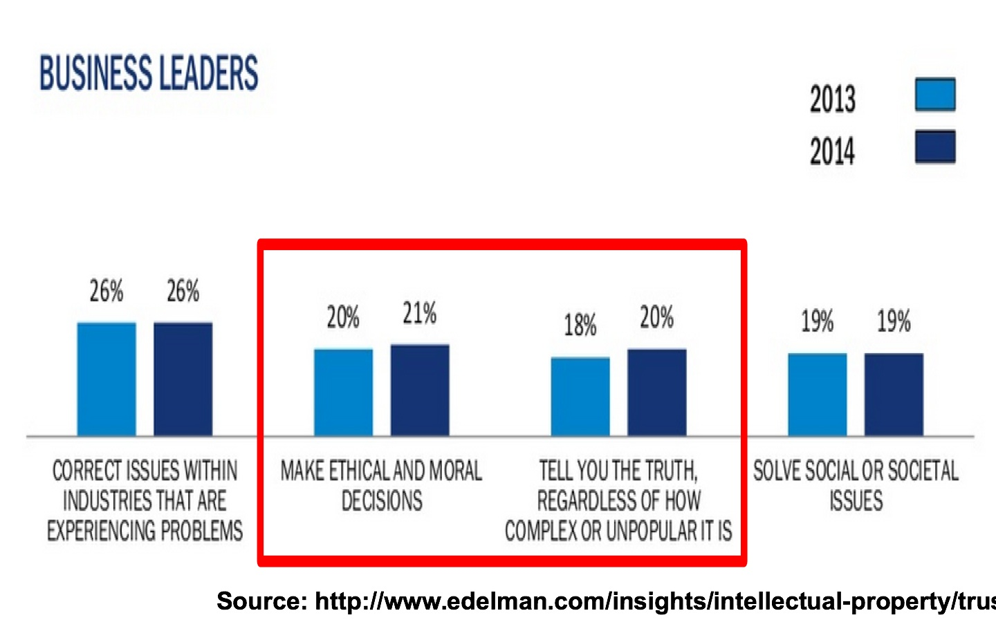 2014 edelman trust barometer-Business Leaders 2013 vs 2014-2