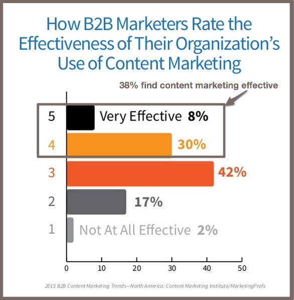 2015 B2B Content Marketing Benchmarks-Content Marketing Effectiveness-2