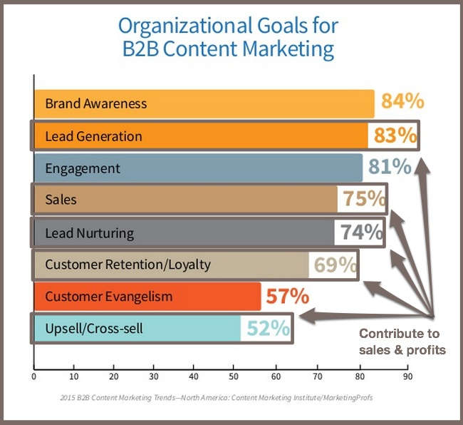 2015 B2B Content Marketing Benchmarks-Content Marketing Goals-1