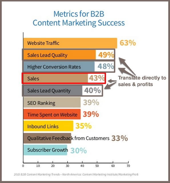 2015 B2B Content Marketing Benchmarks-Content Marketing Metrics
