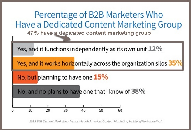 2015 B2B Content Marketing Benchmarks-Dedicated Content Marketing Group-2