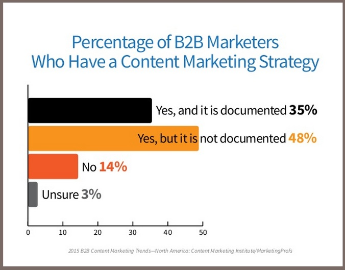 2015 B2B Content Marketing Benchmarks-Have Content Marketing Strategy