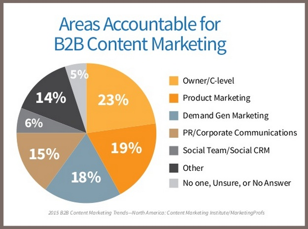 2015 B2B Content Marketing Benchmarks-Who creates content marketing-1