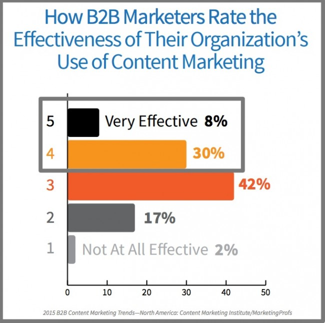 2015 B2B Content Marketing Effectiveness -Chart