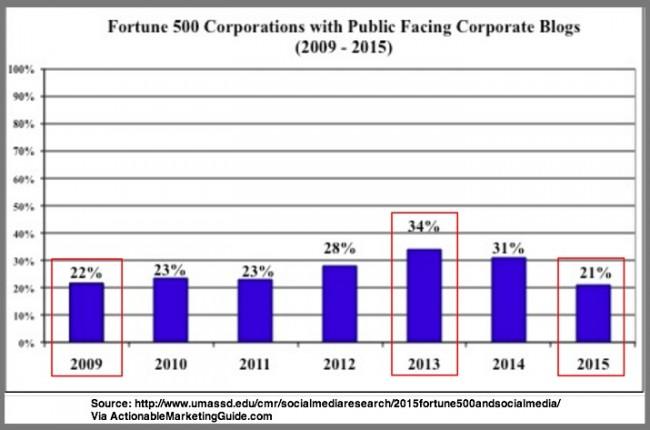 Fortune 500 Public Facing Blogs via UMass (Chart)