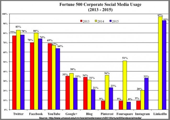 Social Media Use by Fortune 500 in 2015 -Research by UMass Dartmouth