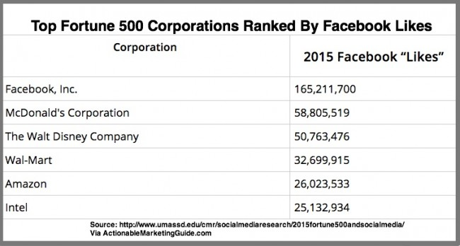 Top Fortune 500 Companies on Facebook Based on Likes
