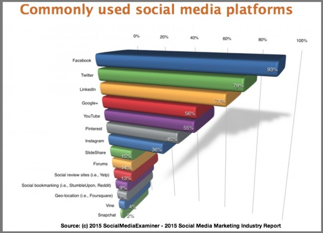 Social Media Platforms 2015 [Research] - Heidi Cohen