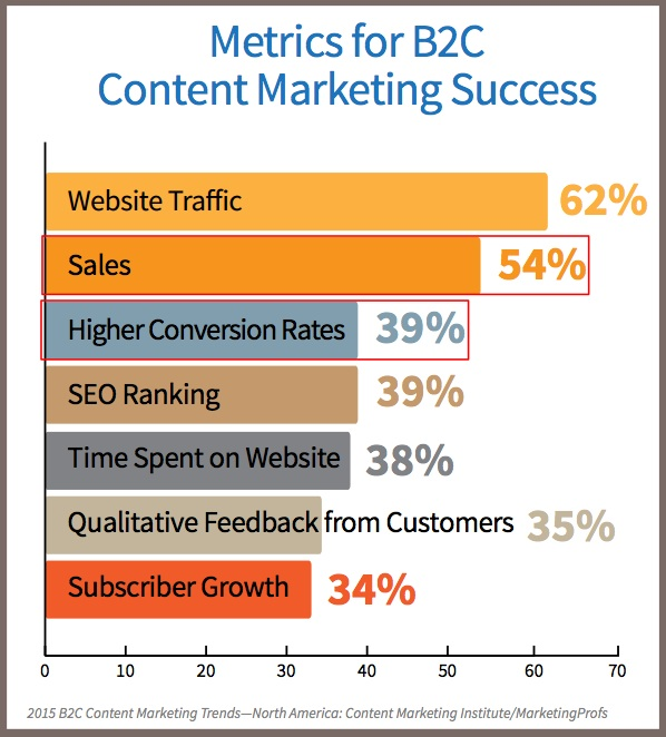 2015_B2C_Research-Content Metrics-1