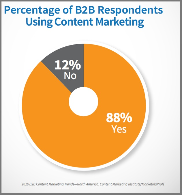 More than 4 out of 5 B2B marketers use content marketing - Chart
