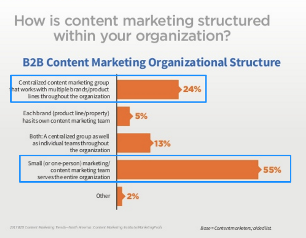 2017 B2B Content Marketing Research-North America - Chart