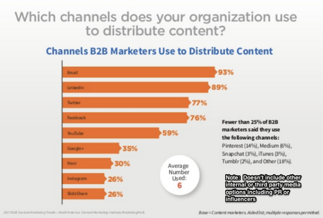 Distribution Channels used by B2B Content Marketers - 2017 Research Chart