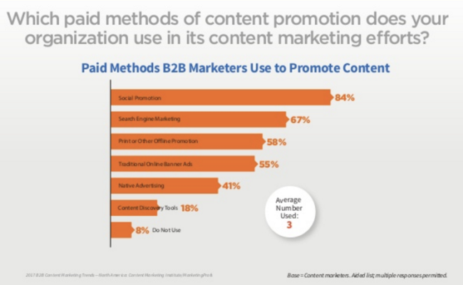 Paid Promotion (aka Advertising) used by 2017 B2B Content Marketers (Chart)