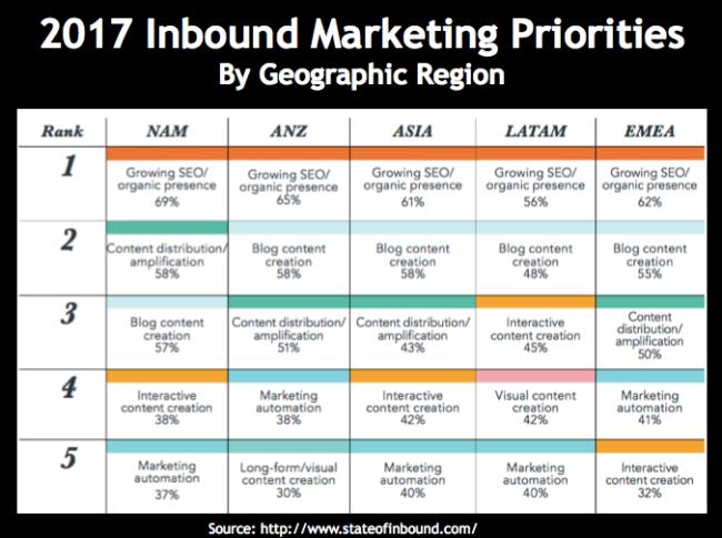2017 Inbound Marketing Priorities