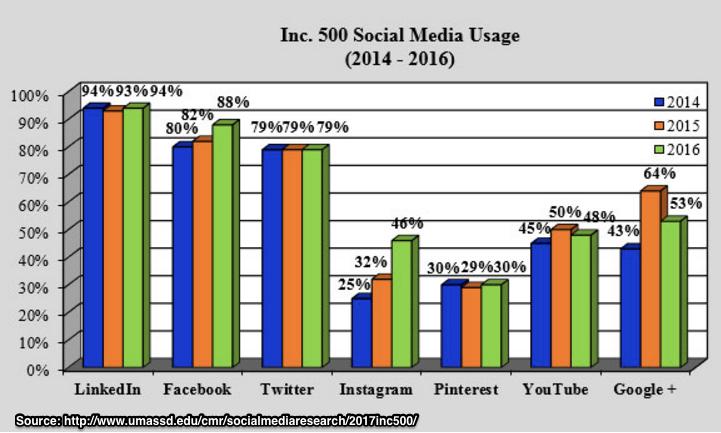 2017 Small Business Social Media