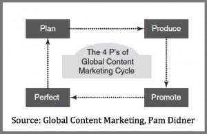 Marketing Book Chart-Interview