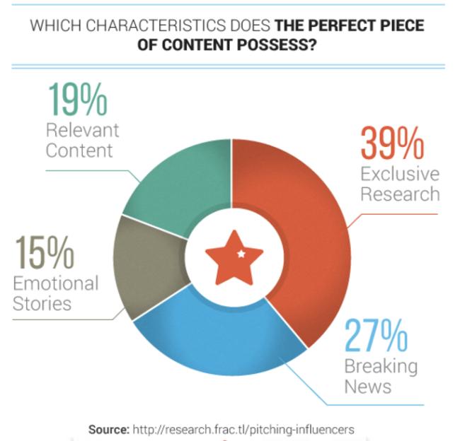 Crowd Pleaser Content Characteristics