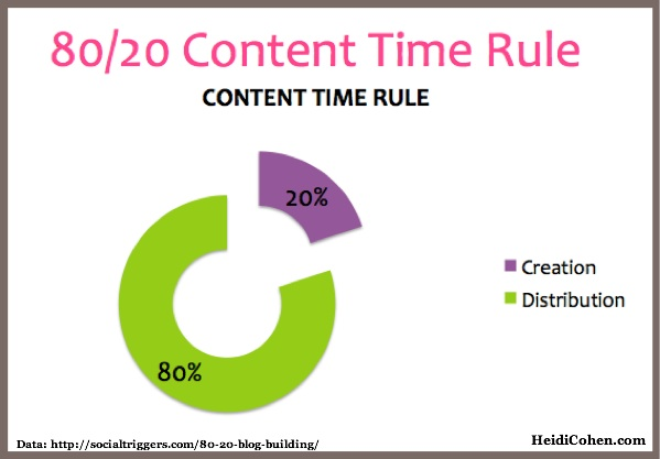 80-20 Content time rule