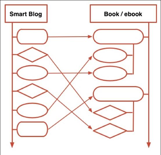 Andy Crestodina Book Structure