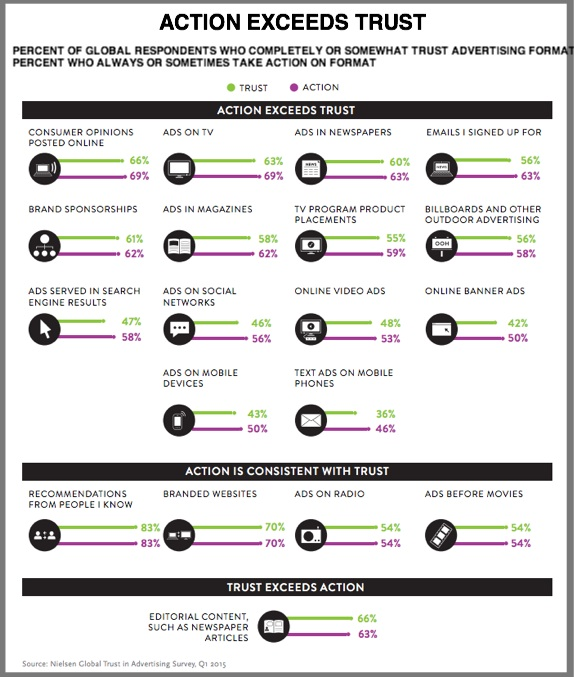 Advertising: Customer Action VS Customer Trust Broken Out By Platform-Infographic-Nielsen