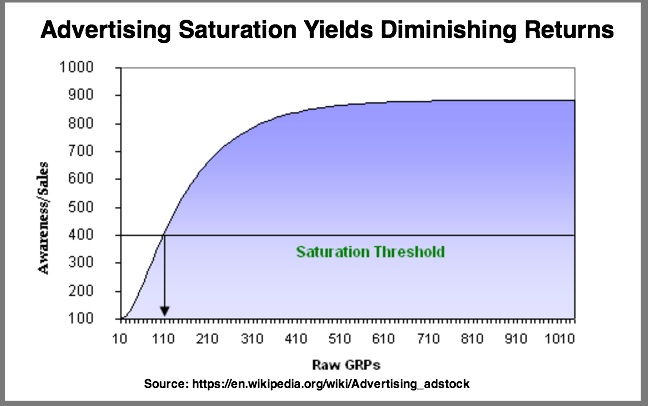 Advertising Saturation Yields Diminished Returns Chart (Similar to Content Marketing)