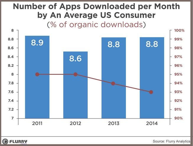 Mobile Apps in 2015-Chart