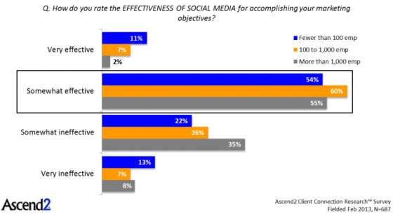 Ascend2 - Social media effectiveness by business size