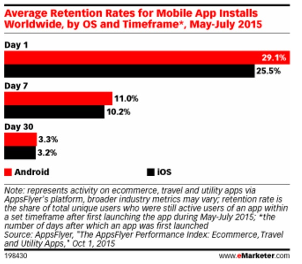 Average Mobile App Retention Rates - Second Moment of Truth