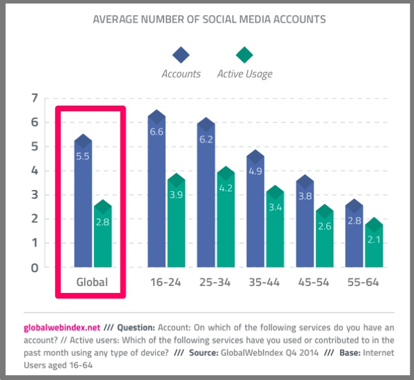 Average Number of Social Media Accounts-Global Web Index-2014-Social Media Behavior-2