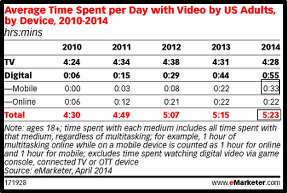Average Time Spent with Video - eMarketer