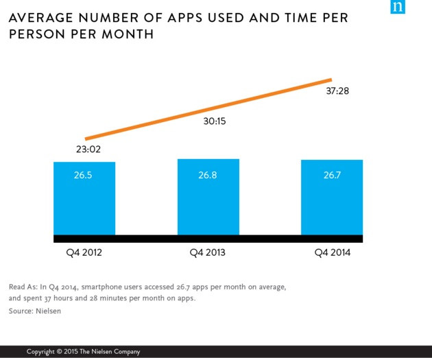 Mobile App Ecosystem: Average apps used-Nielsen-