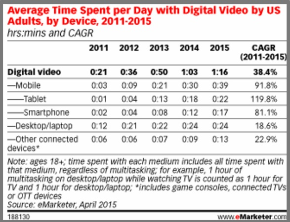 Average Time Spent With Video in the US By Device-2015