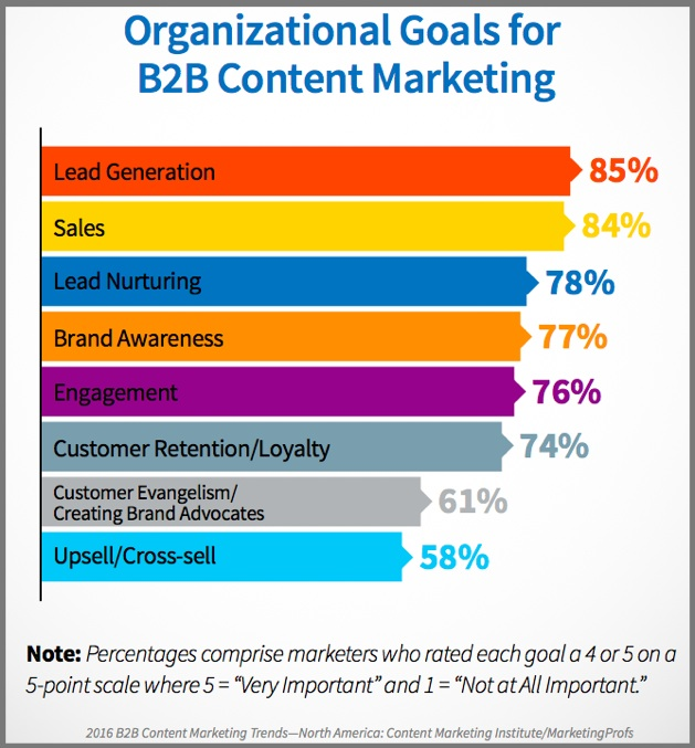 B2B Content Marketing Goals-Chart-2016_US_B2B_Report