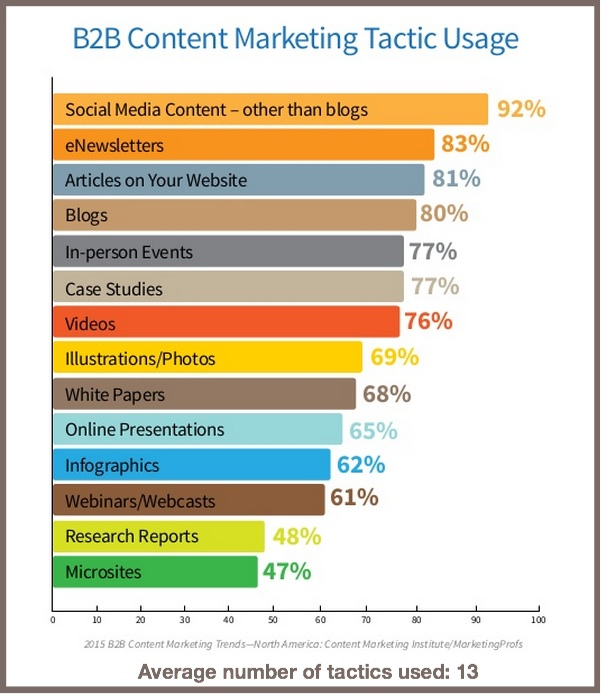 B2B Content Tactics Used-2015 B2B Content Marketing Benchmarks