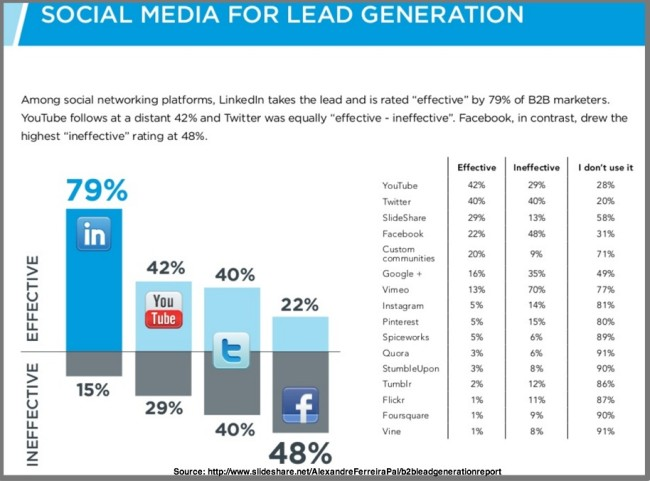 LinkedIn trumps for B2B Lead Generation - Chart from B2B Lead Generation Report 2015