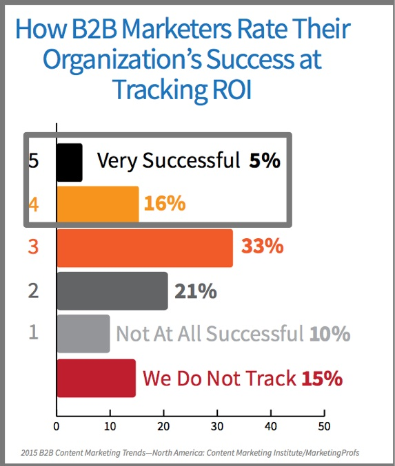 B2B Marketers Measuring ROI -2015 B2B content marketing trends-Chart