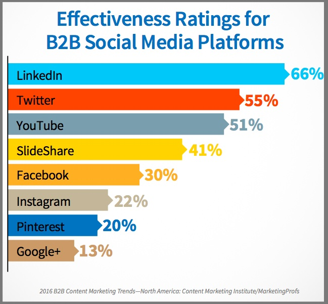 B2B SOcial media for content marketing-2016-Research-Chart-1