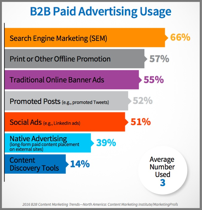 B2B content marketing use of paid advertising-2016 research chart