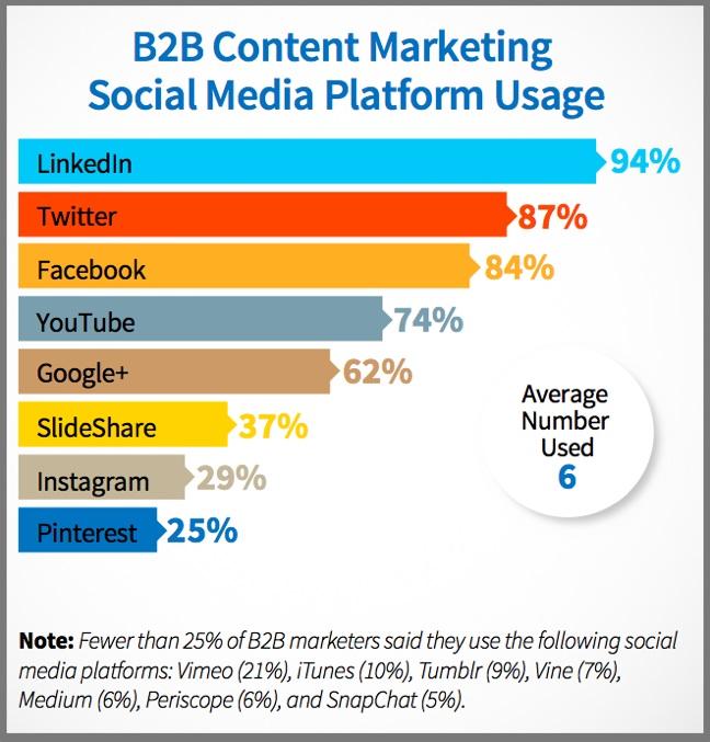 B2B social media for content chart-2016-US-2