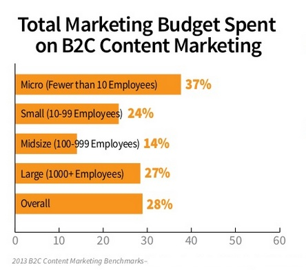 10 B2C Content Marketing Tactics You Need Now [Research / Charts ...