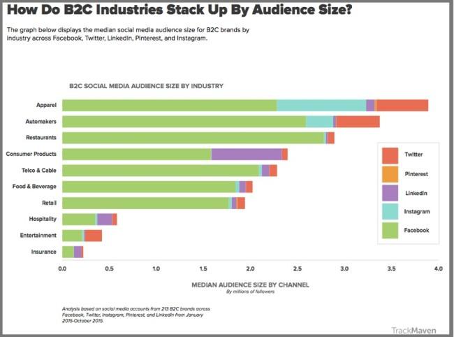 Top 5 social media platforms used by B2C social media firms