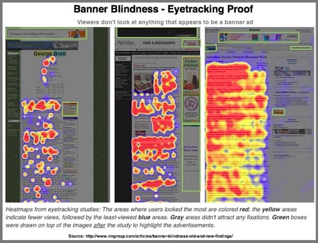 Banner Blindness- Eyetracking Tests Show That Readers Avoid Ads via Jakob Nielsen