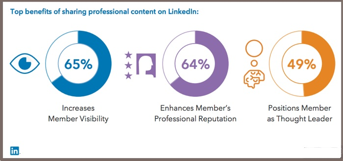 Benefit of sharing content on LinkedIn-Chart