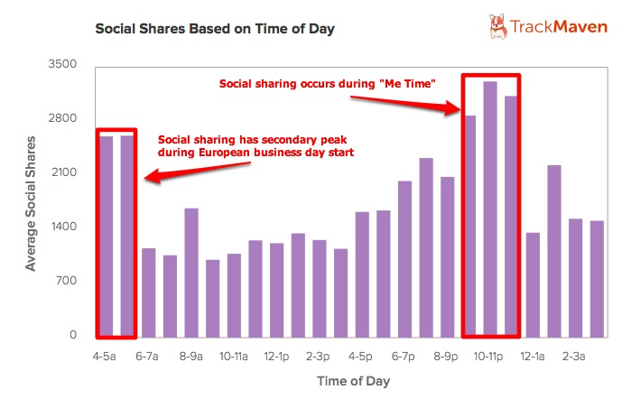 Blog Post Social Shares By Time of Day-Track Maven-2014