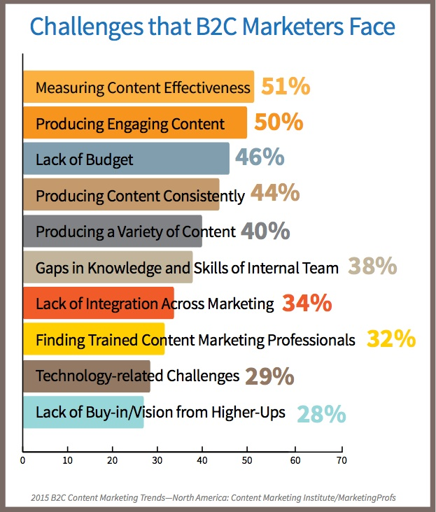 2015 B2C Content Marketing Trends-Challenges